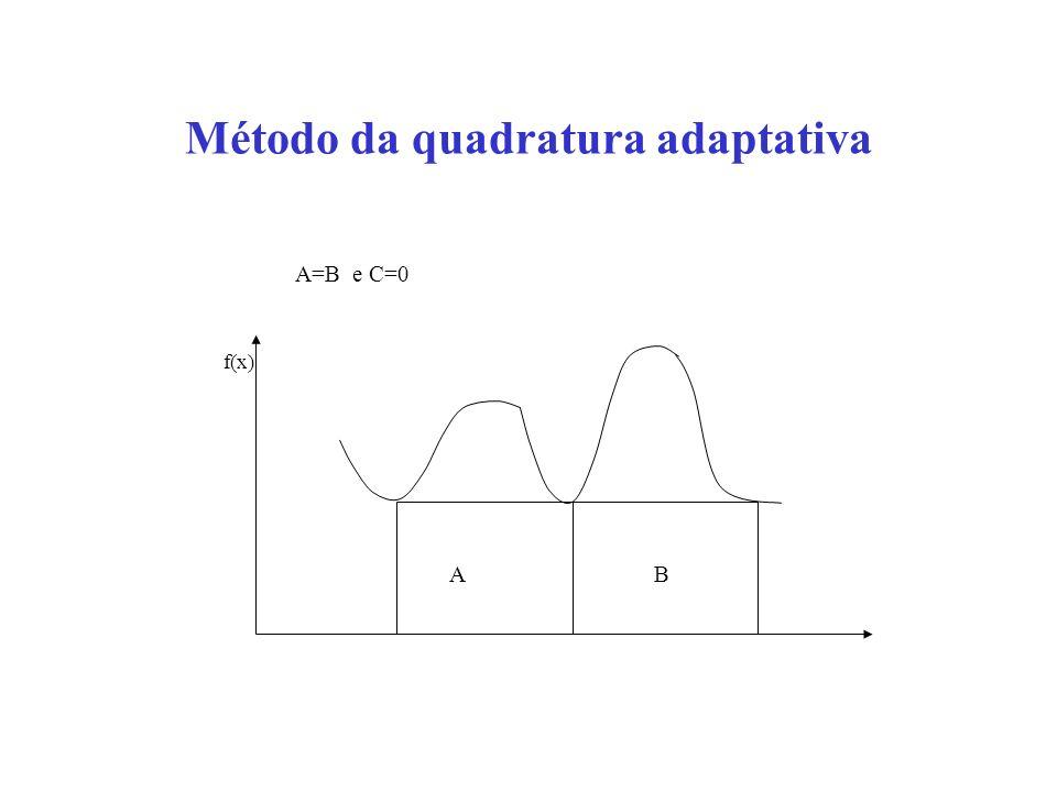 Método da quadratura adaptativa