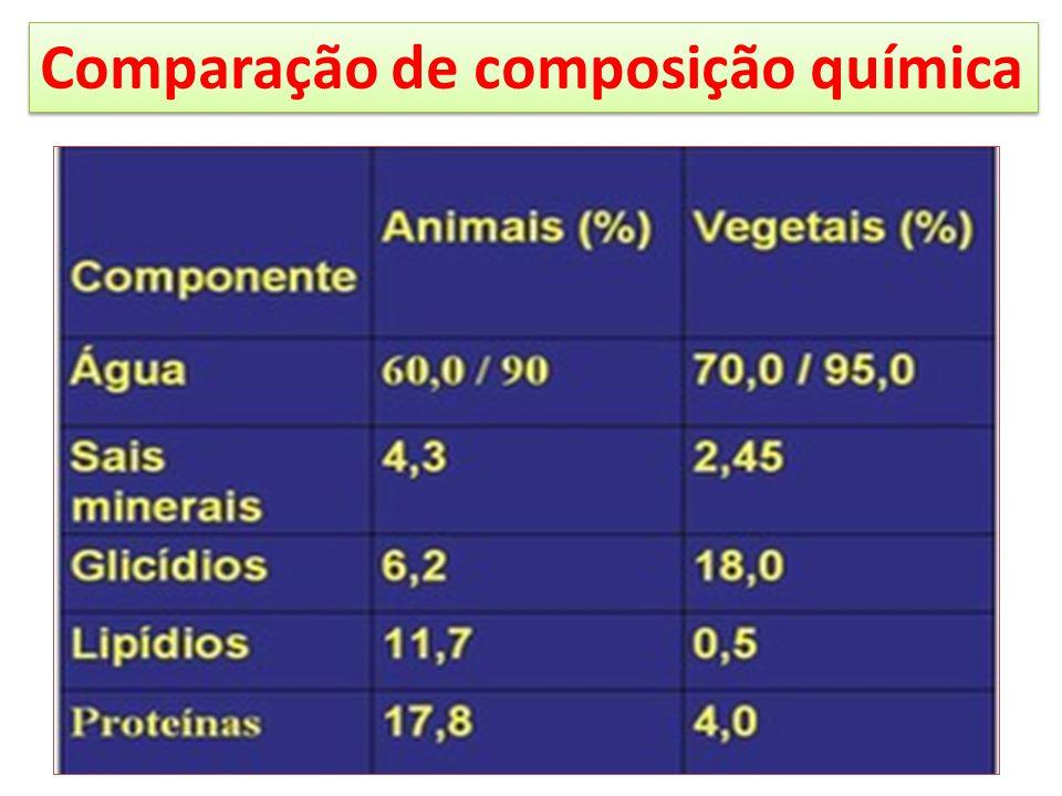 Comparação de composição química