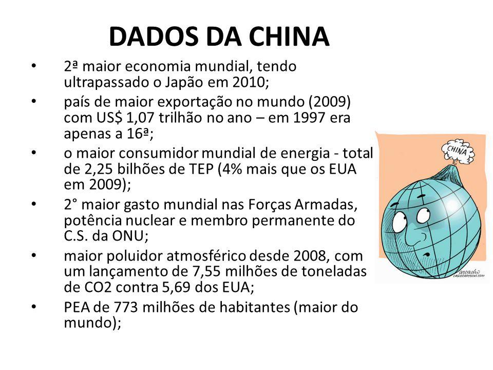 DADOS DA CHINA 2ª maior economia mundial, tendo ultrapassado o Japão em 2010;
