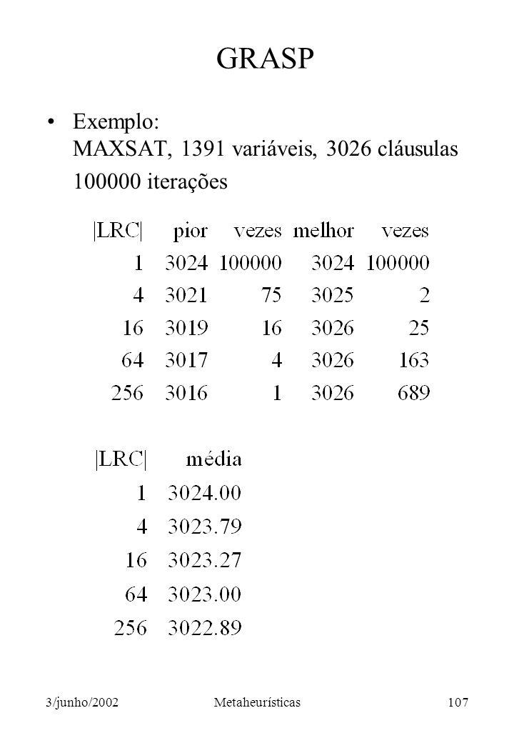 GRASP Exemplo: MAXSAT, 1391 variáveis, 3026 cláusulas 100000 iterações