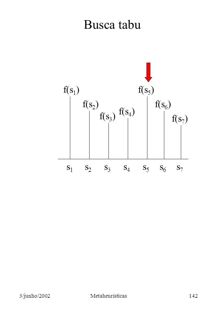 Busca tabu f(s1) f(s5) f(s2) f(s6) f(s4) f(s3) f(s7) s1 s2 s3 s4 s5 s6