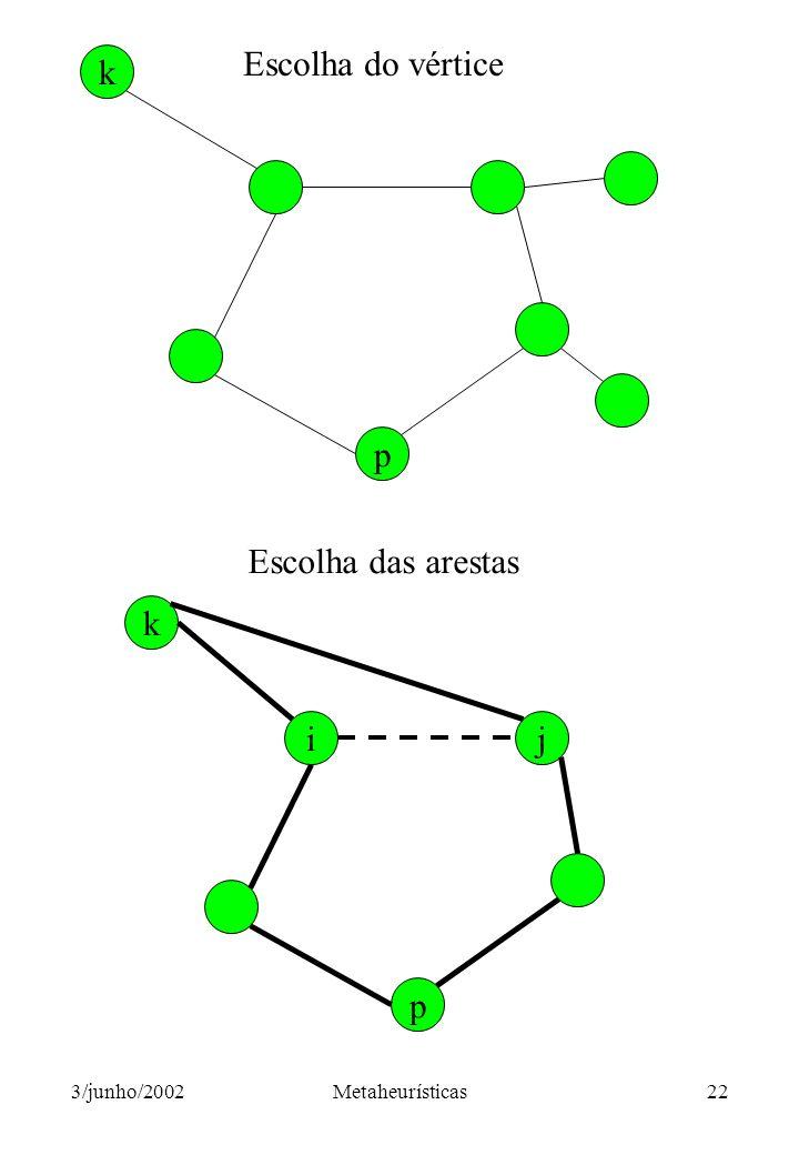 Escolha do vértice k p Escolha das arestas k i j p 3/junho/2002