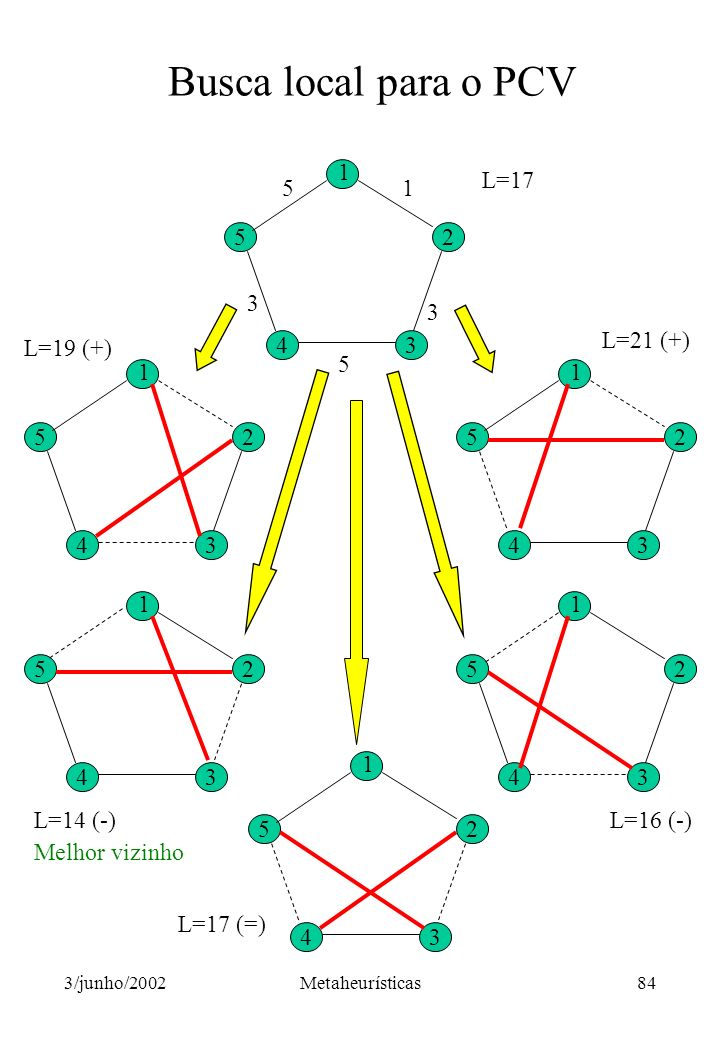 Busca local para o PCV 5 4 3 2 1 L=17 L=19 (+) 2 5 4 3 1 5 4 3 2 1