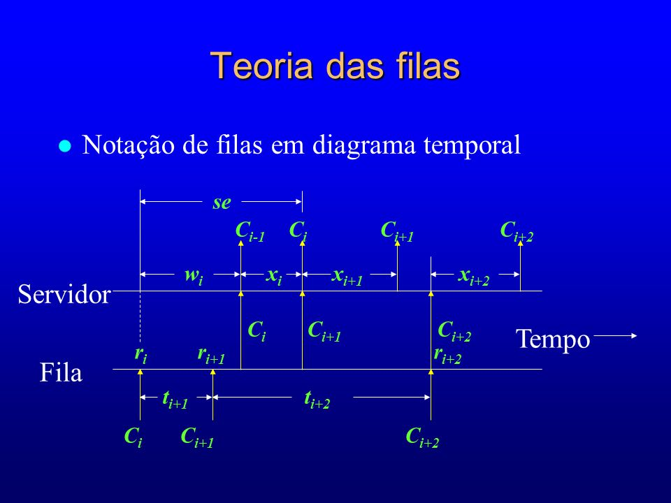 Teoria das filas Notação de filas em diagrama temporal Servidor Fila
