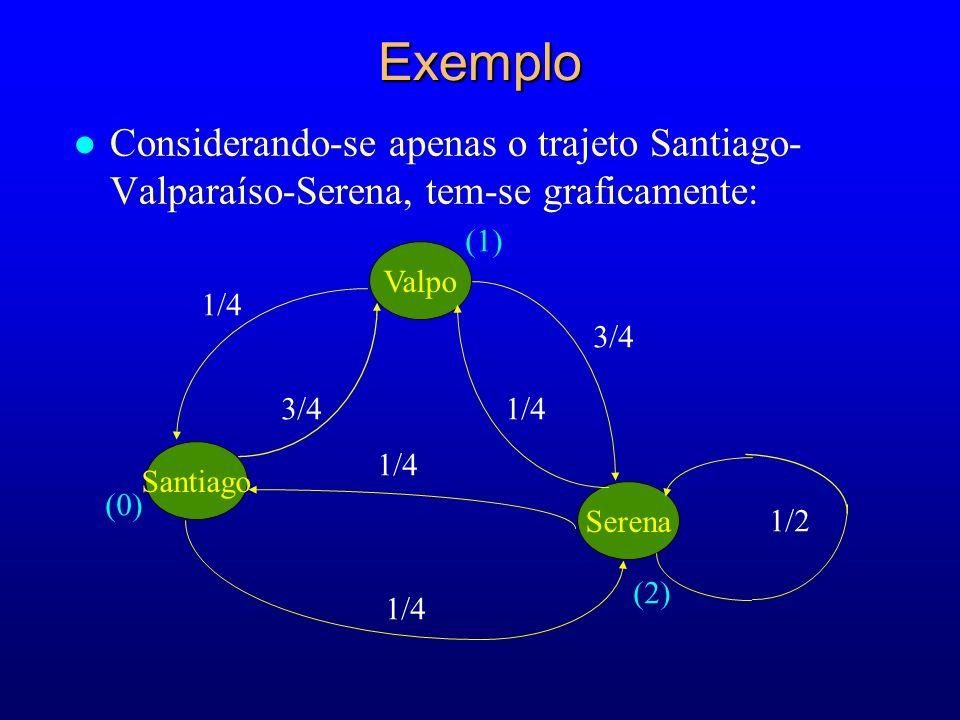 Exemplo Considerando-se apenas o trajeto Santiago-Valparaíso-Serena, tem-se graficamente: (1) Valpo.