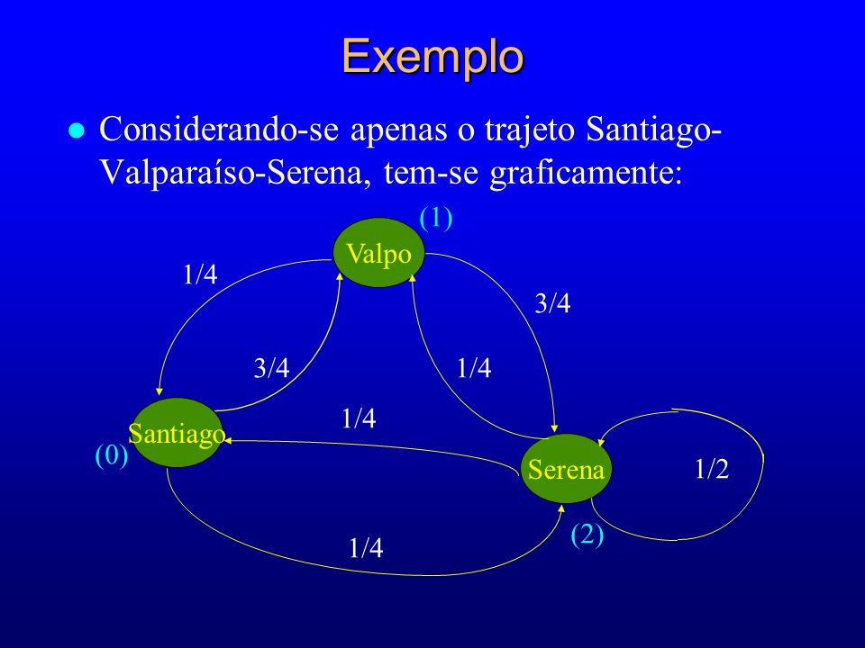 ExemploConsiderando-se apenas o trajeto Santiago-Valparaíso-Serena, tem-se graficamente: (1) Valpo.