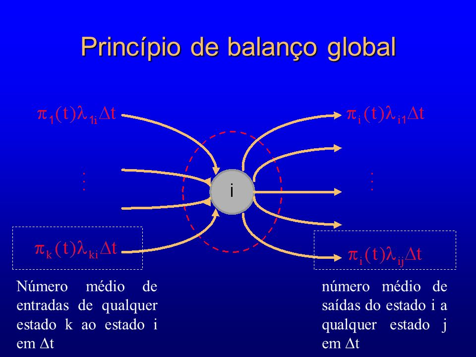 Princípio de balanço global