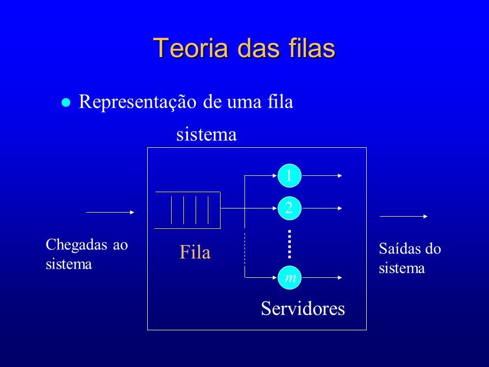 Teoria das filas Representação de uma fila Fila Servidores 1 2