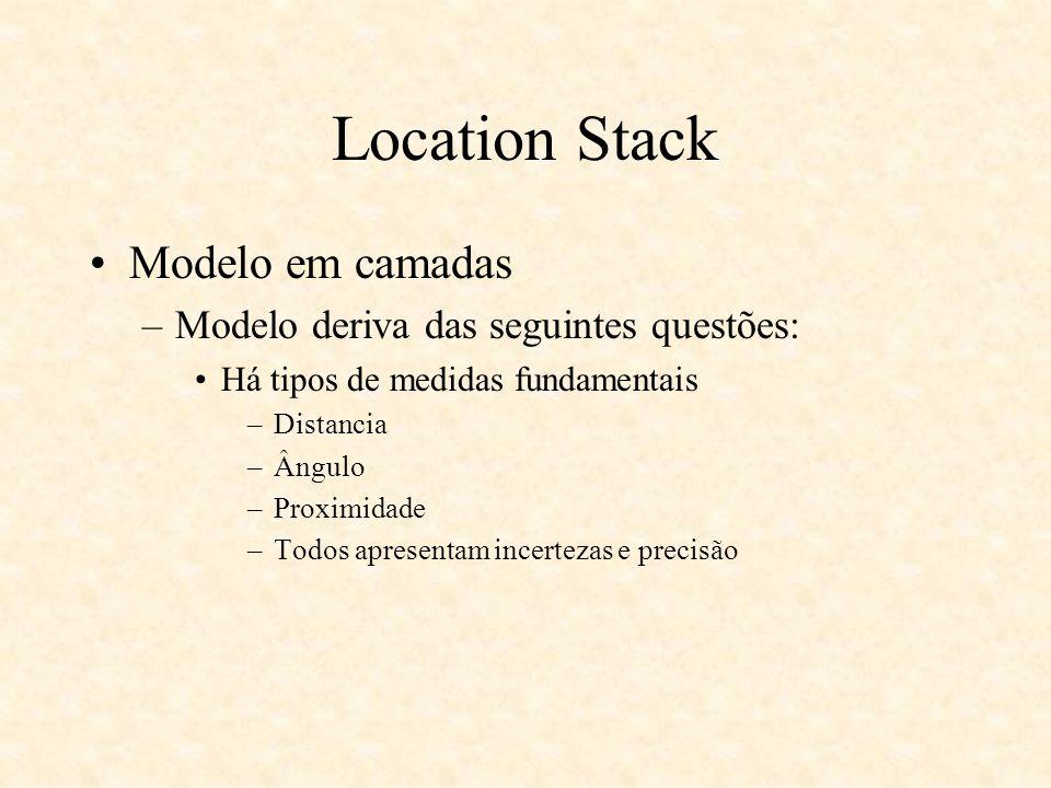 Location Stack Modelo em camadas Modelo deriva das seguintes questões: