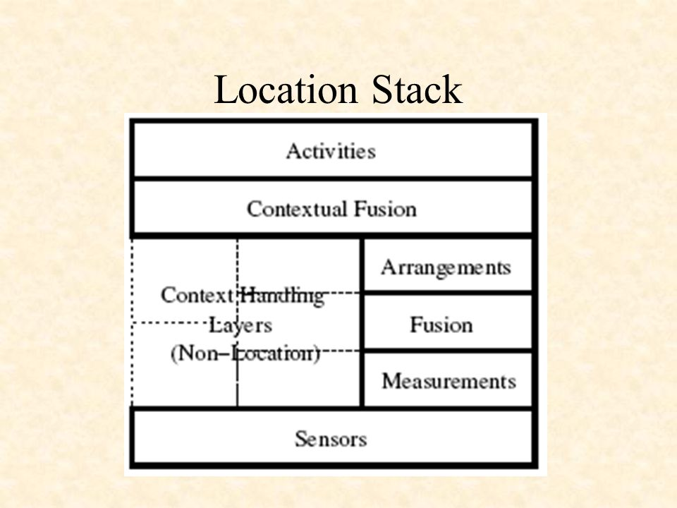 Location Stack