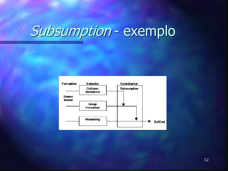 Subsumption - exemplo