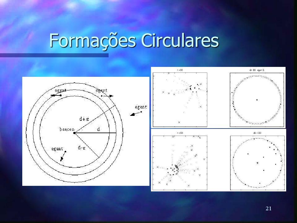 Formações Circulares