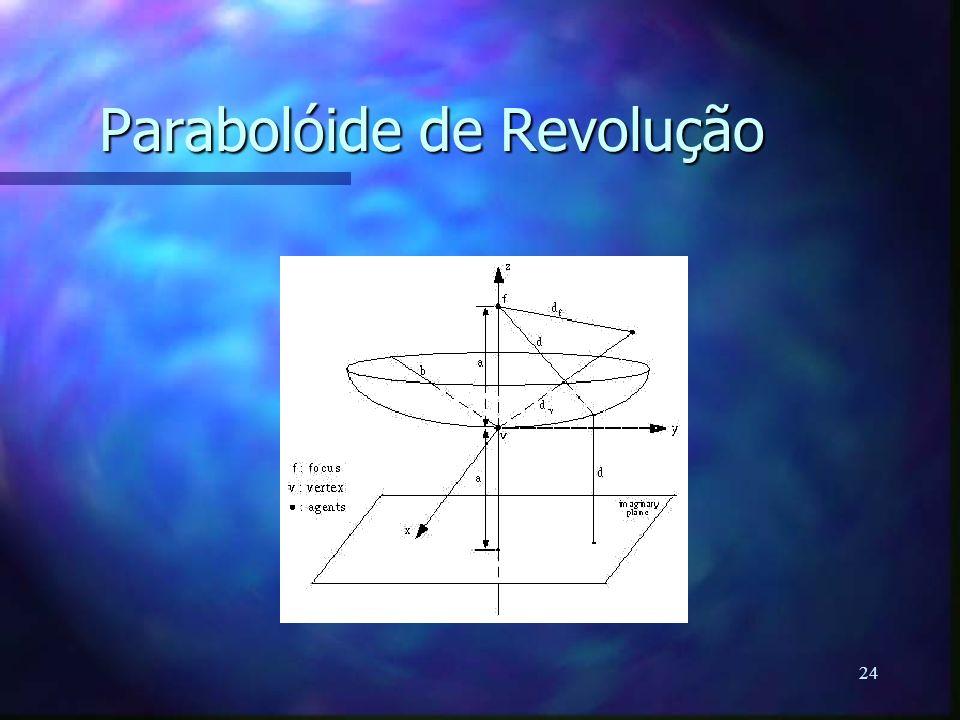 Parabolóide de Revolução