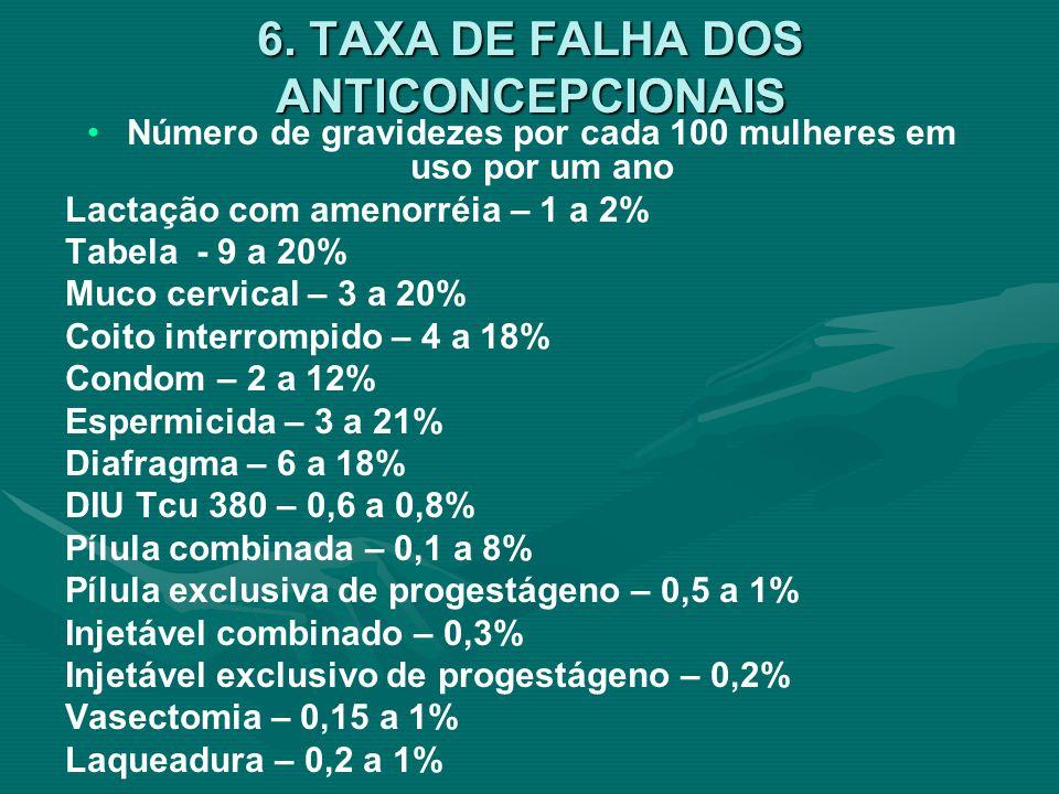 6. TAXA DE FALHA DOS ANTICONCEPCIONAIS