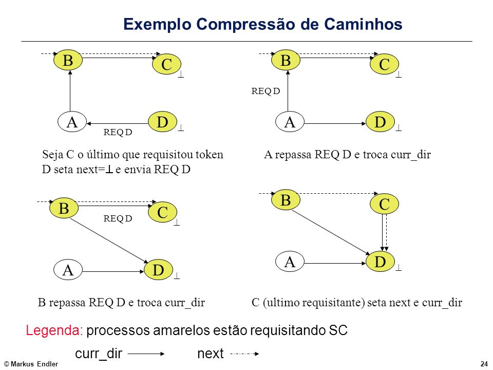 Exemplo Compressão de Caminhos