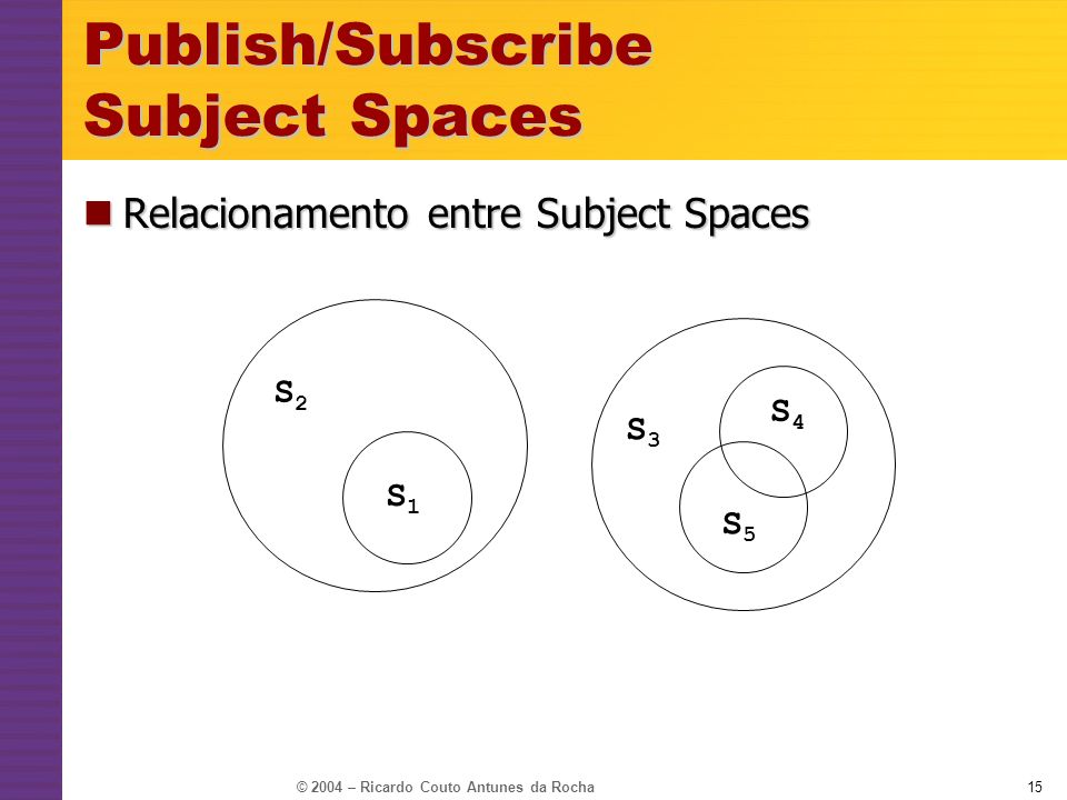 Publish/Subscribe Subject Spaces