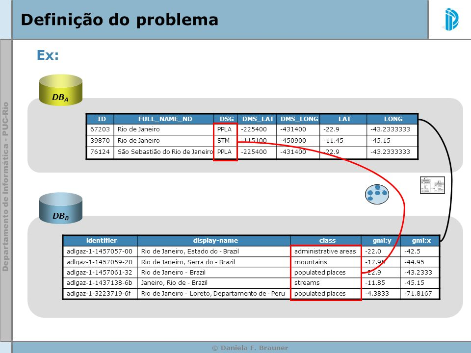 Definição do problema Ex: DBA DBB ID FULL_NAME_ND DSG DMS_LAT DMS_LONG