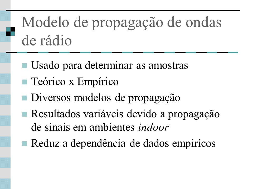 Modelo de propagação de ondas de rádio