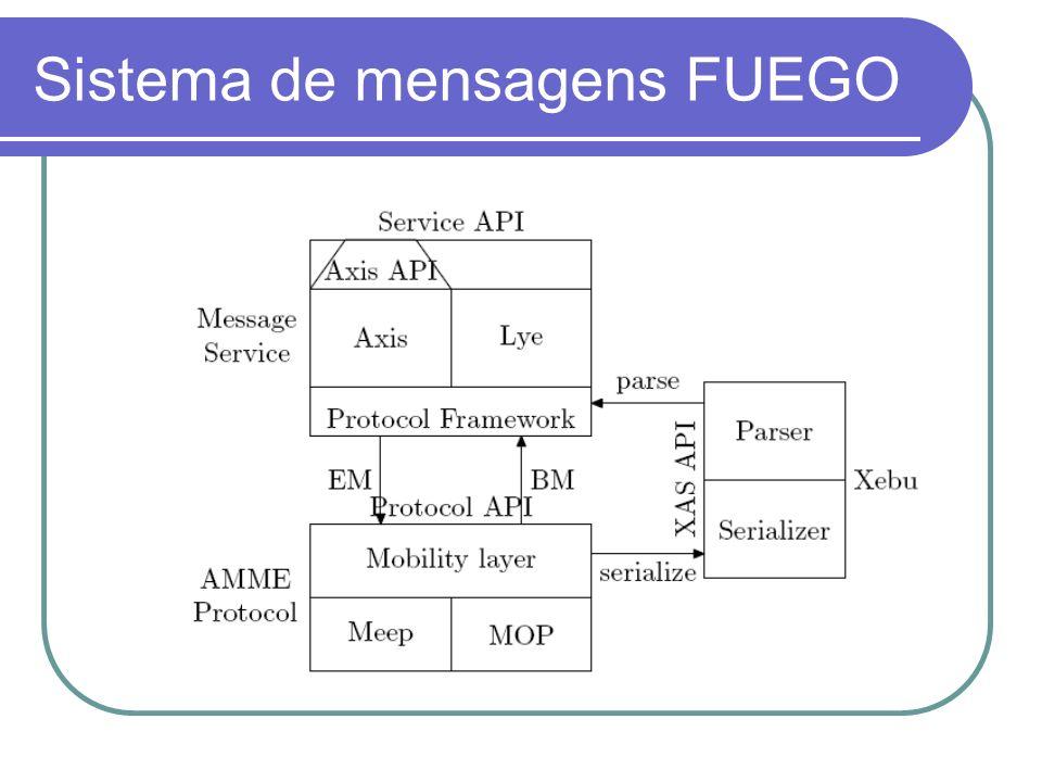 Sistema de mensagens FUEGO