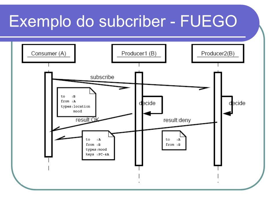 Exemplo do subcriber - FUEGO
