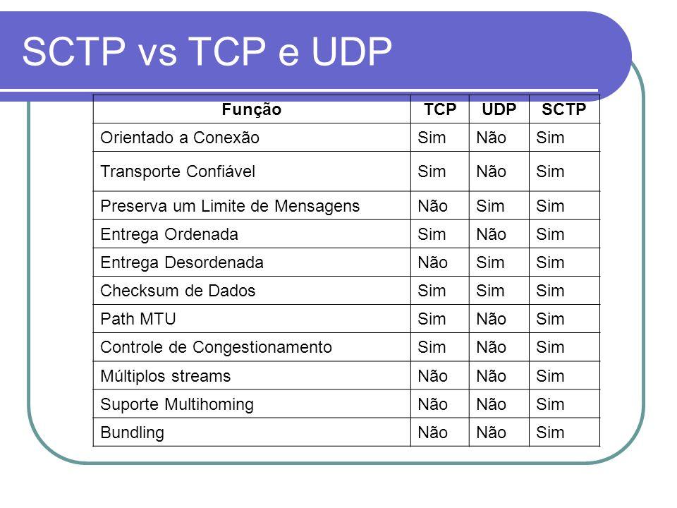 SCTP vs TCP e UDP Função TCP UDP SCTP Orientado a Conexão Sim Não