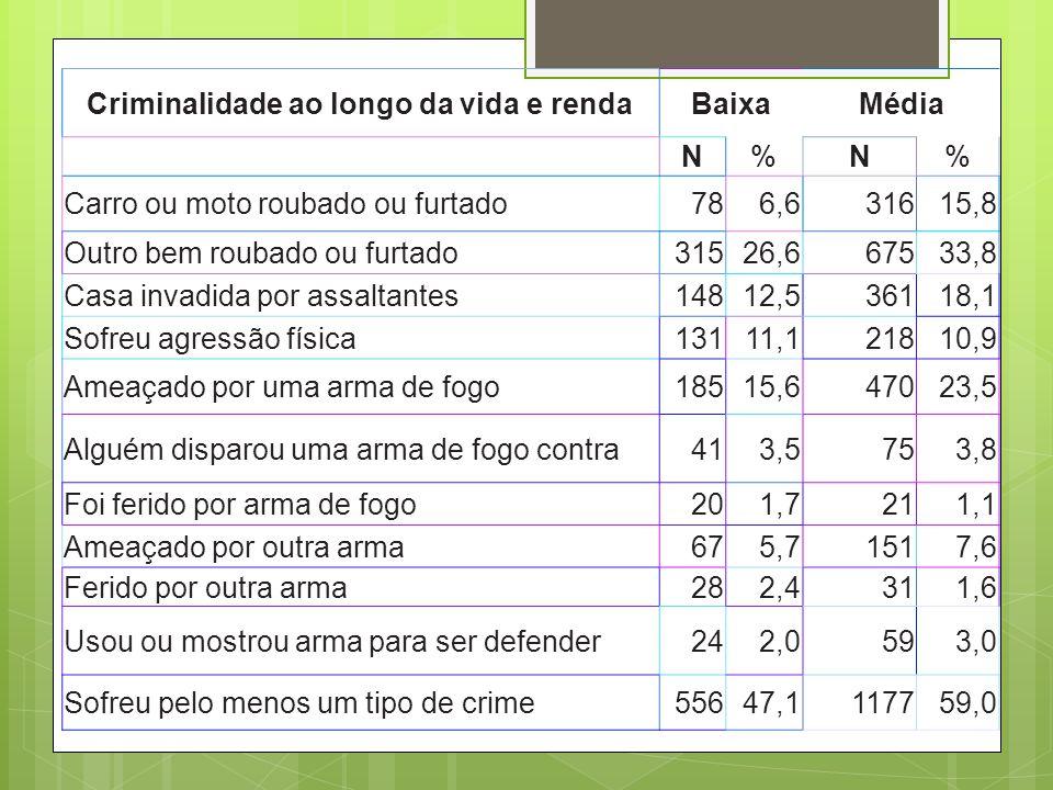 Criminalidade ao longo da vida e renda