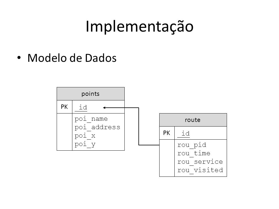 Implementação Modelo de Dados points PK _id poi_name route poi_address