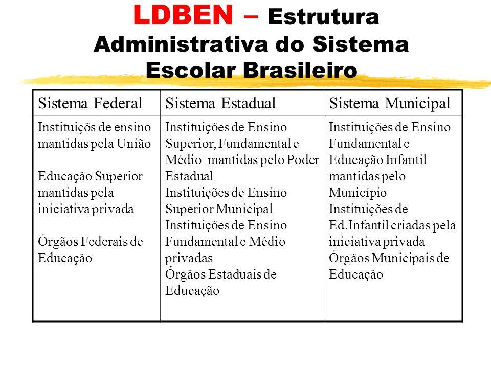 LDBEN – Estrutura Administrativa do Sistema Escolar Brasileiro