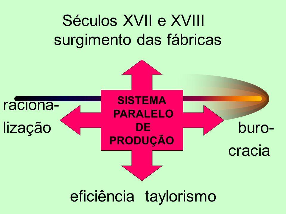 Séculos XVII e XVIII surgimento das fábricas