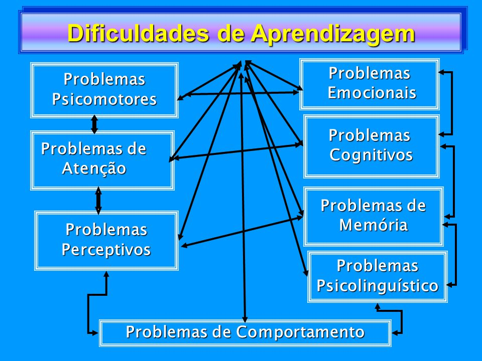 Dificuldades de Aprendizagem Problemas de Comportamento