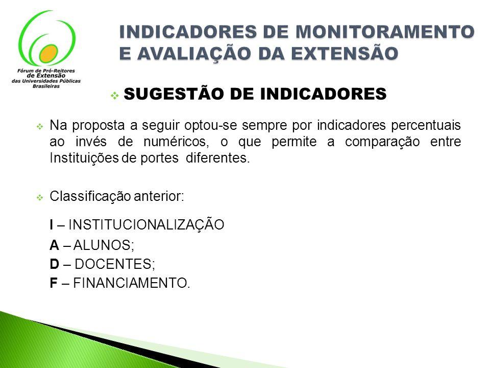 SUGESTÃO DE INDICADORES