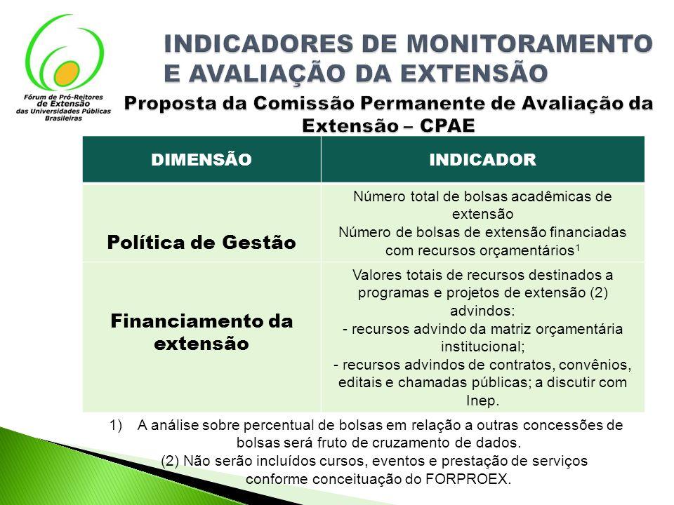 Proposta da Comissão Permanente de Avaliação da Extensão – CPAE