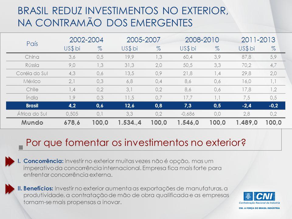 BRASIL REDUZ INVESTIMENTOS NO EXTERIOR, NA CONTRAMÃO DOS EMERGENTES
