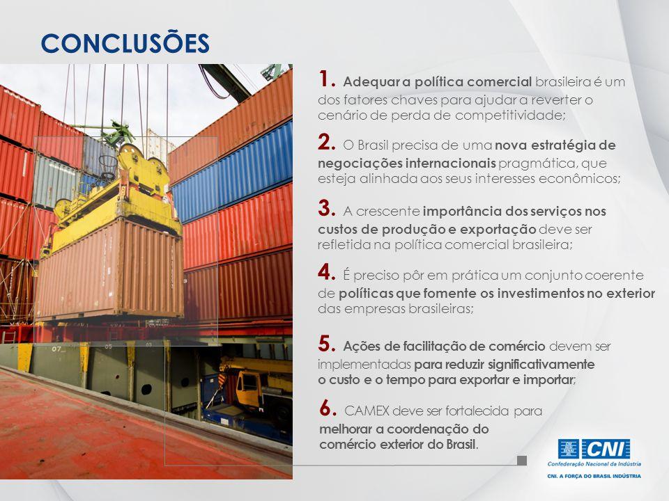 CONCLUSÕES 1. Adequar a política comercial brasileira é um dos fatores chaves para ajudar a reverter o cenário de perda de competitividade;