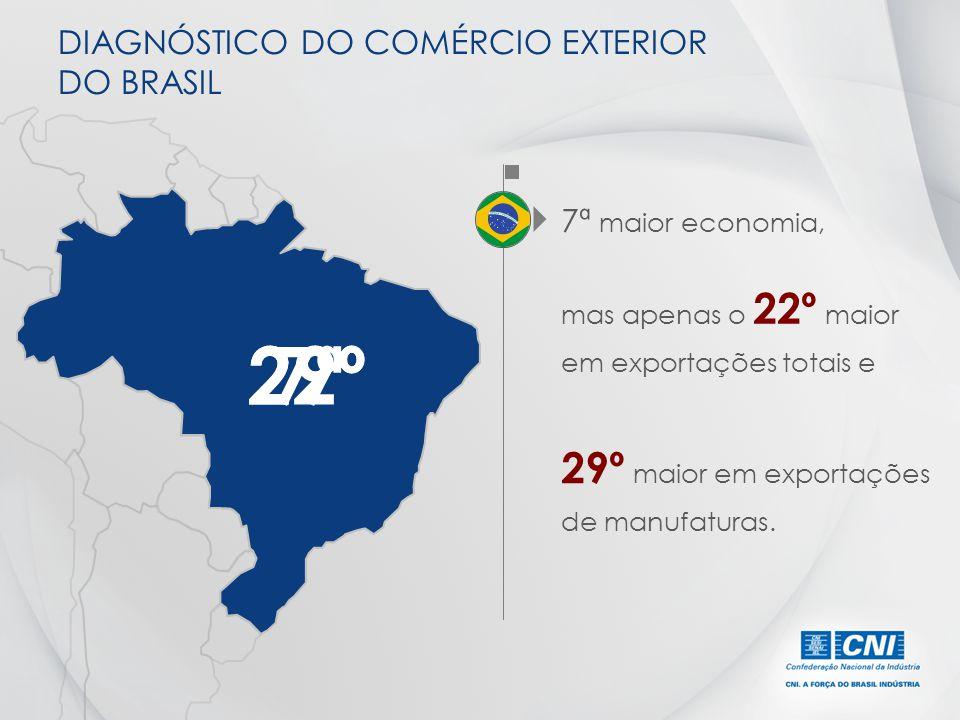 DIAGNÓSTICO DO COMÉRCIO EXTERIOR DO BRASIL