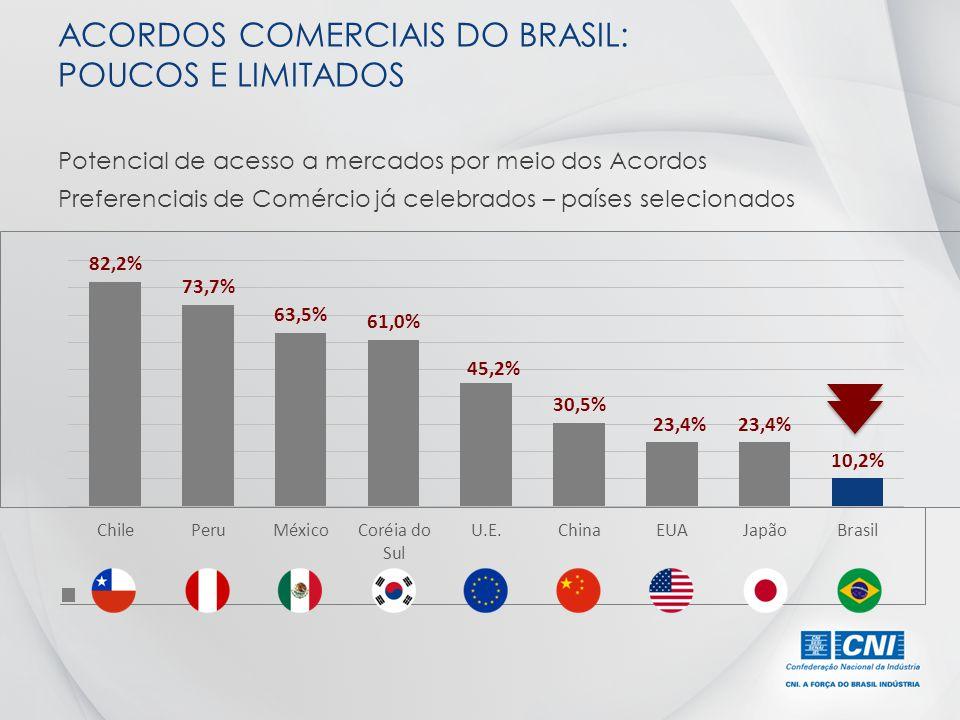 ACORDOS COMERCIAIS DO BRASIL: POUCOS E LIMITADOS