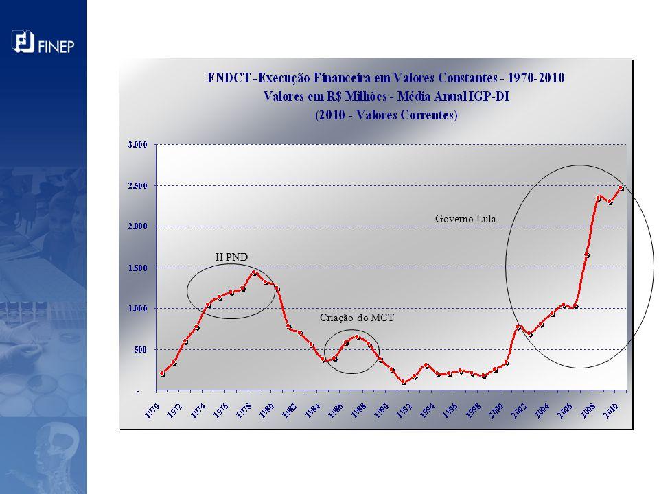 Governo Lula II PND Criação do MCT