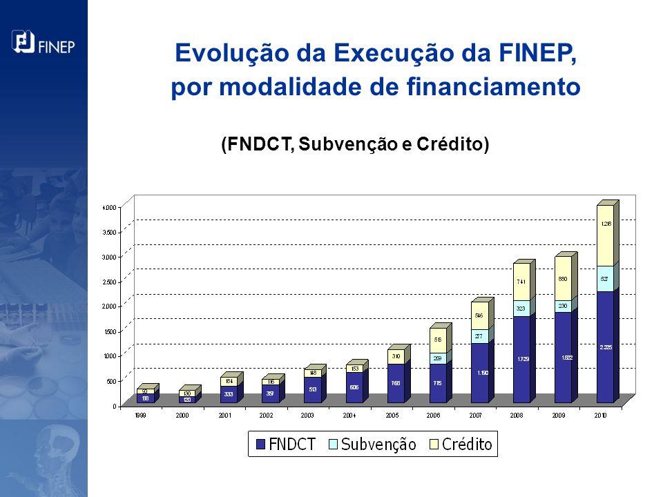 Evolução da Execução da FINEP, por modalidade de financiamento