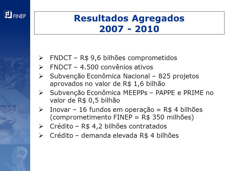 Resultados Agregados 2007 - 2010