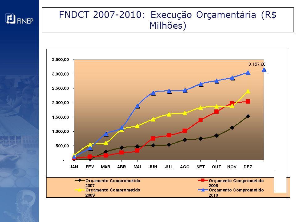 FNDCT 2007-2010: Execução Orçamentária (R$ Milhões)