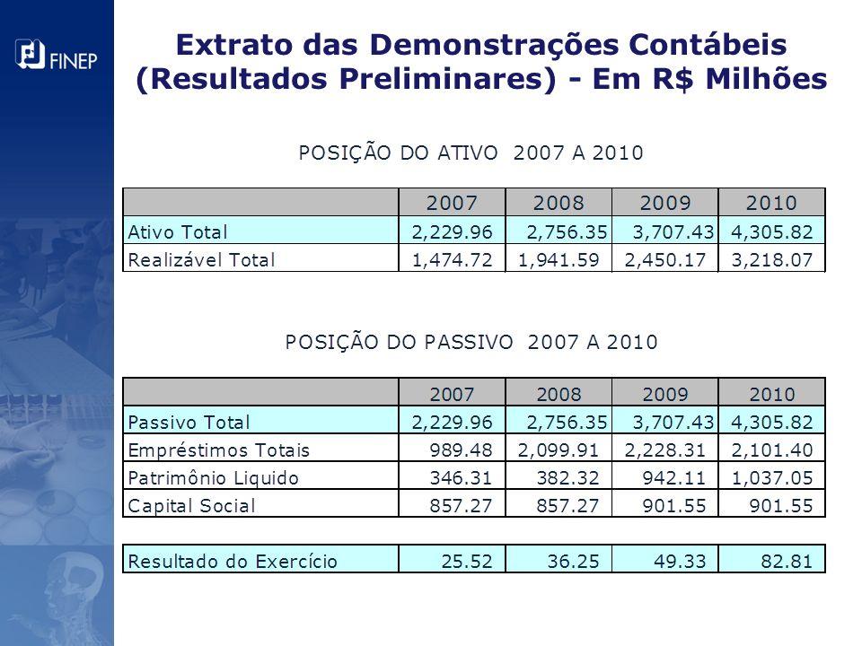 Extrato das Demonstrações Contábeis (Resultados Preliminares) - Em R$ Milhões