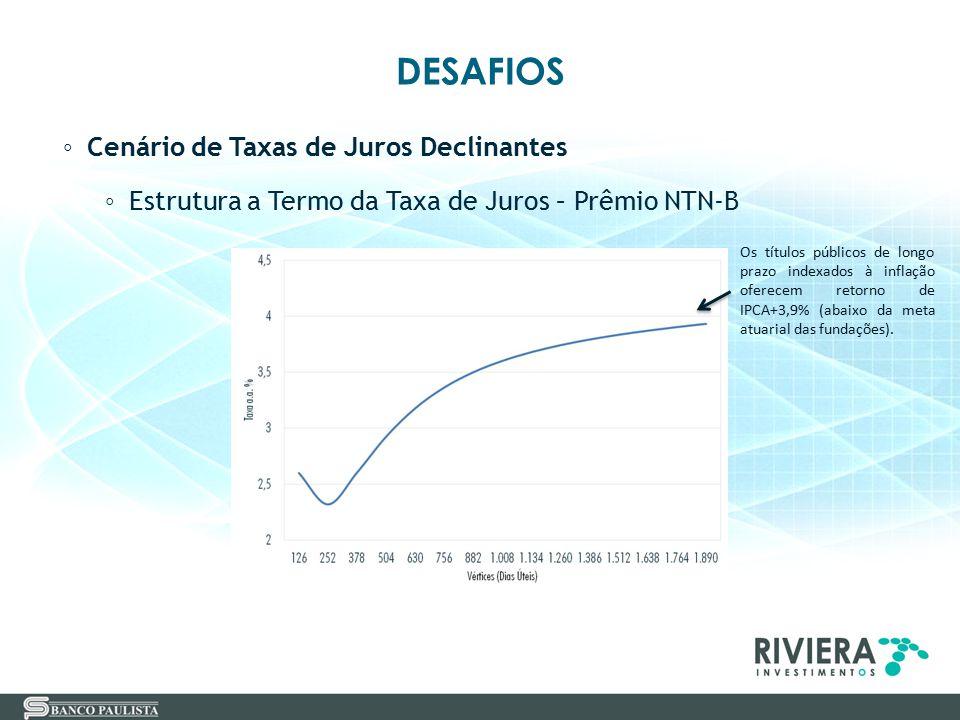 DESAFIOS Cenário de Taxas de Juros Declinantes