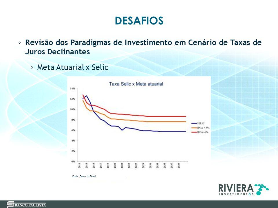 DESAFIOS Revisão dos Paradigmas de Investimento em Cenário de Taxas de Juros Declinantes. Meta Atuarial x Selic.