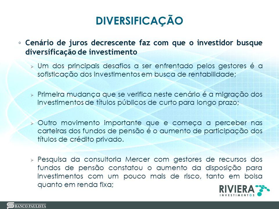 DIVERSIFICAÇÃO Cenário de juros decrescente faz com que o investidor busque diversificação de investimento.