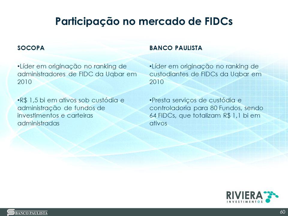 Participação no mercado de FIDCs