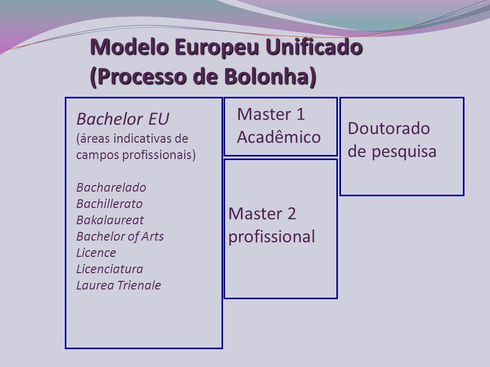 Modelo Europeu Unificado (Processo de Bolonha)