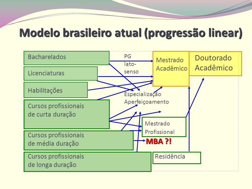 Modelo brasileiro atual (progressão linear)