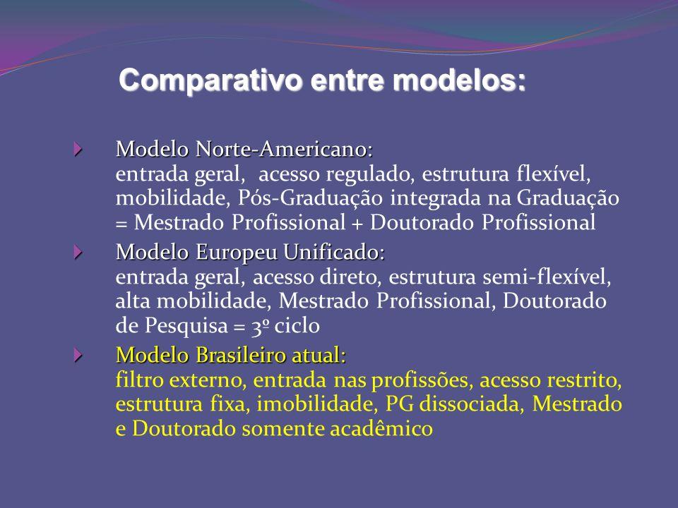 Comparativo entre modelos: