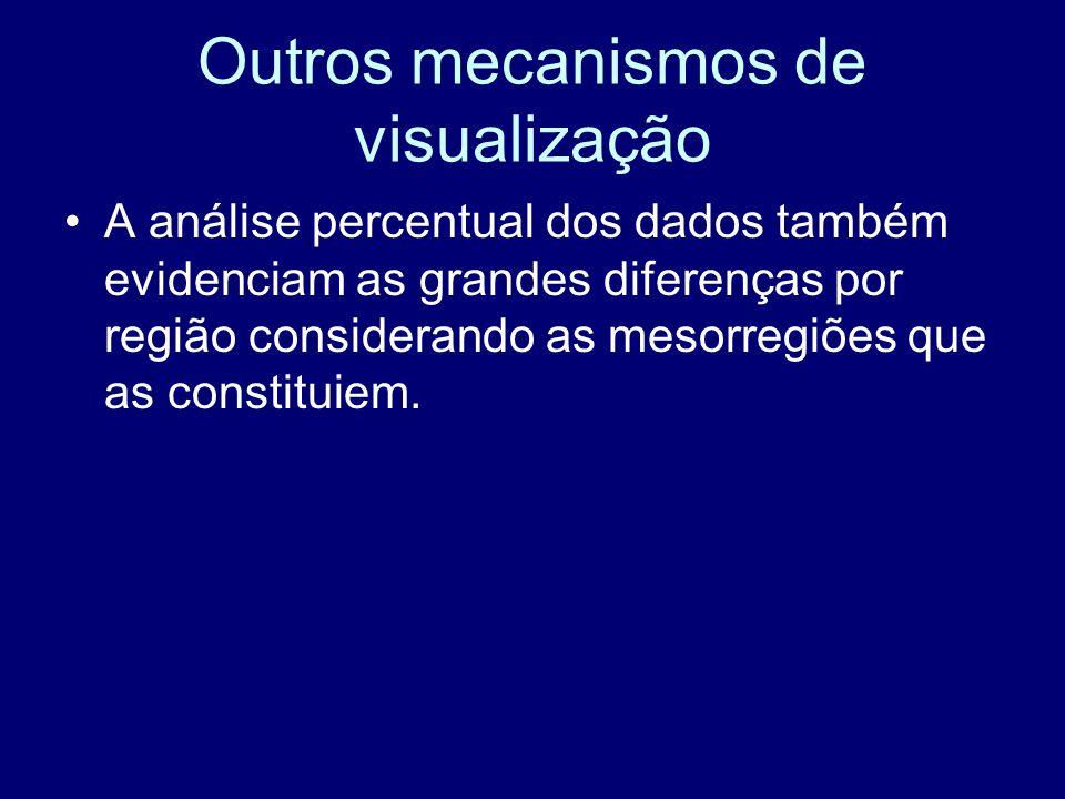 Outros mecanismos de visualização