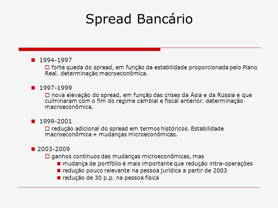 Spread Bancário 1994-1997. forte queda do spread, em função da estabilidade proporcionada pelo Plano Real. determinação macroeconômica.